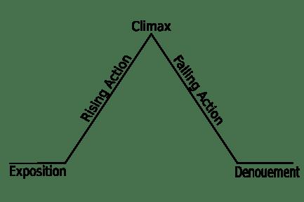 865px-Freytags_pyramid.svg